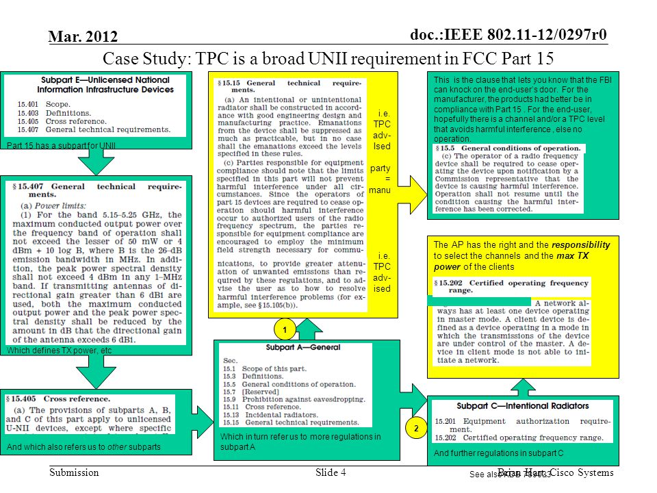 doc.:IEEE 802.11-12/0297r0 Submission Mar. 2012 And further regulations in subpart C i.e. TPC adv- Ised party = manu i.e. TPC adv- ised i.e. This is t