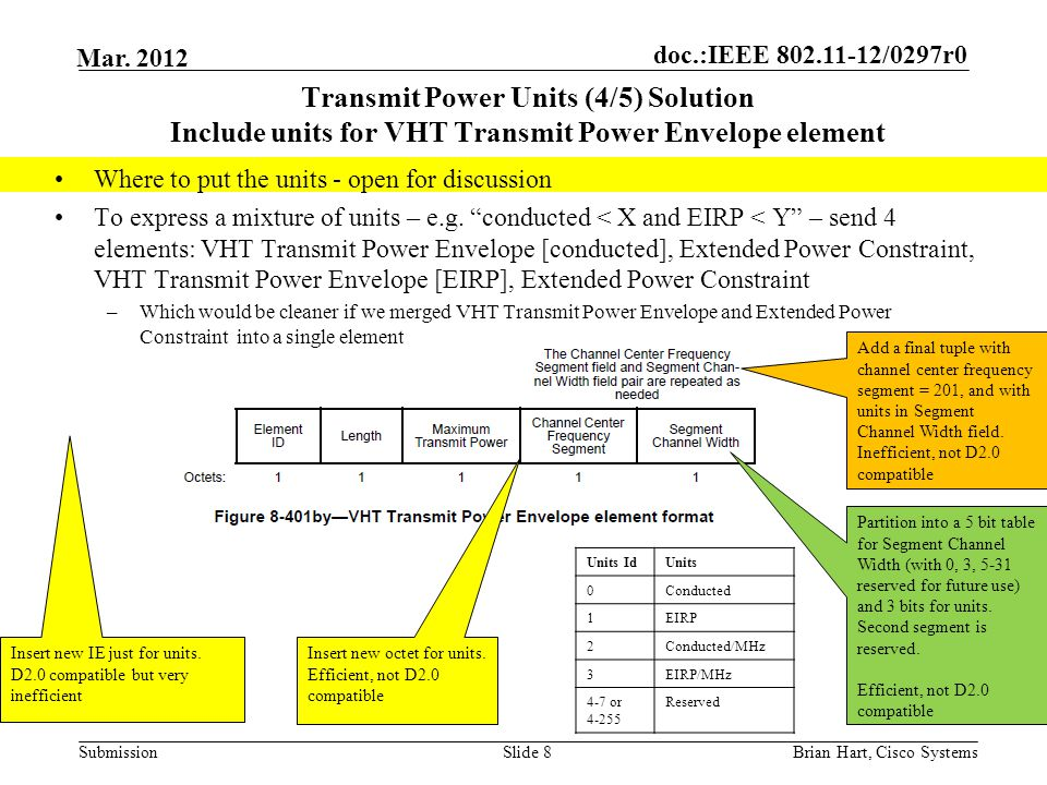 doc.:IEEE 802.11-12/0297r0 Submission Mar. 2012 Transmit Power Units (4/5) Solution Include units for VHT Transmit Power Envelope element Slide 8 Inse