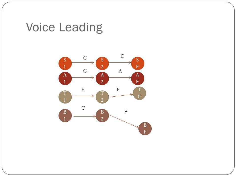 Voice Leading S1S1 A1A1 T1T1 B1B1 C G E C S2S2 A2A2 T2T2 B2B2 SFSF AFAF TFTF BFBF F F C A