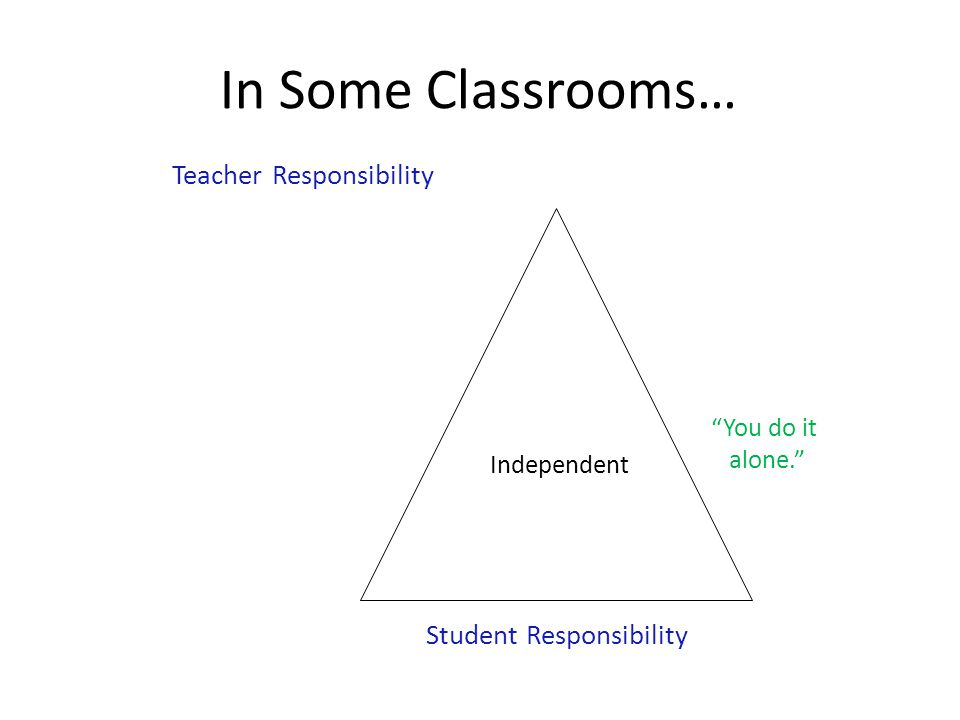 In Some Classrooms… Teacher Responsibility Student Responsibility Independent You do it alone.