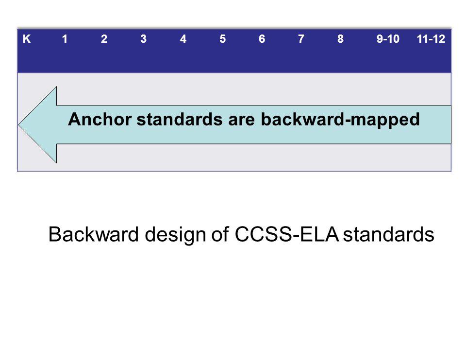 Anchor standards are backward-mapped Backward design of CCSS-ELA standards