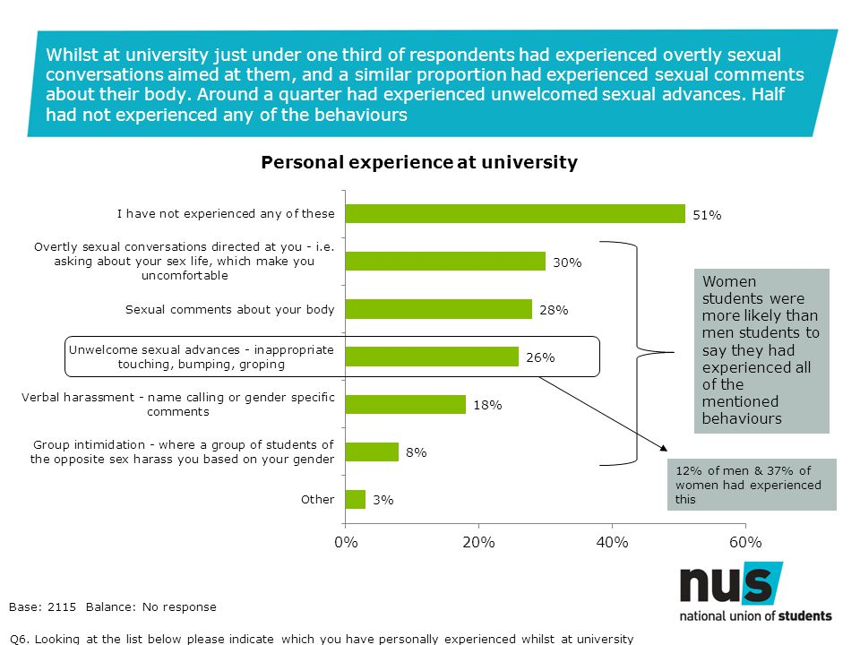Whilst at university just under one third of respondents had experienced overtly sexual conversations aimed at them, and a similar proportion had experienced sexual comments about their body.