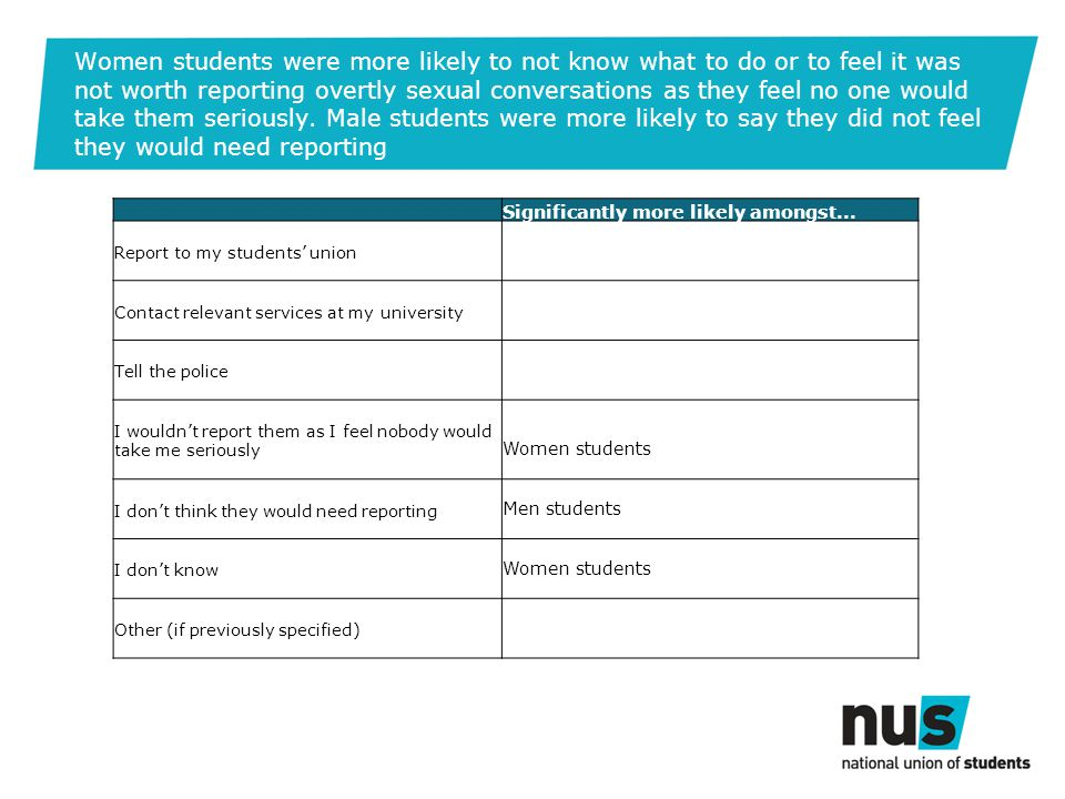 Women students were more likely to not know what to do or to feel it was not worth reporting overtly sexual conversations as they feel no one would take them seriously.