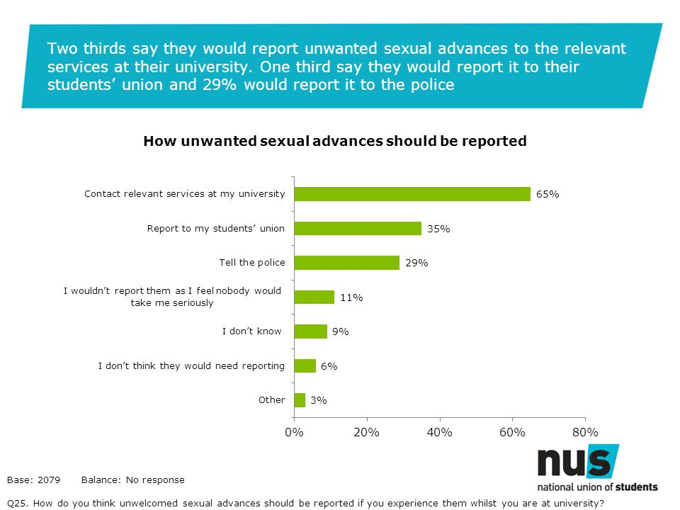 Two thirds say they would report unwanted sexual advances to the relevant services at their university.