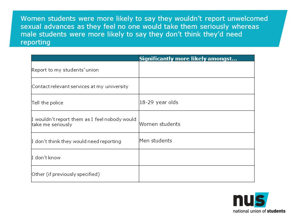 Women students were more likely to say they wouldn't report unwelcomed sexual advances as they feel no one would take them seriously whereas male students were more likely to say they don't think they'd need reporting Significantly more likely amongst...