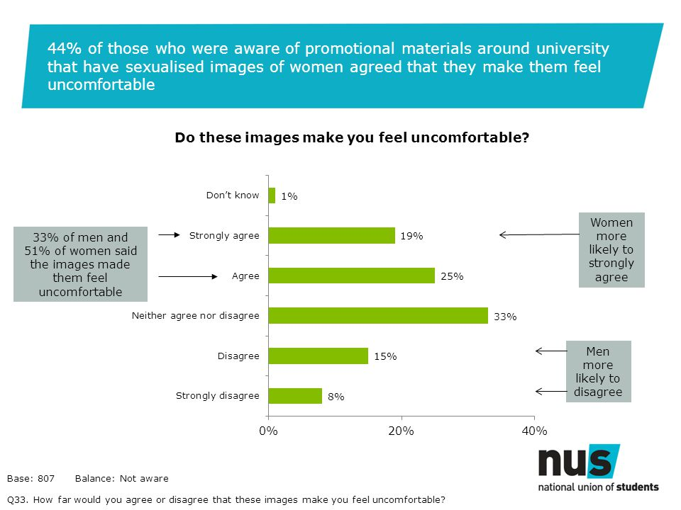 44% of those who were aware of promotional materials around university that have sexualised images of women agreed that they make them feel uncomfortable Do these images make you feel uncomfortable.