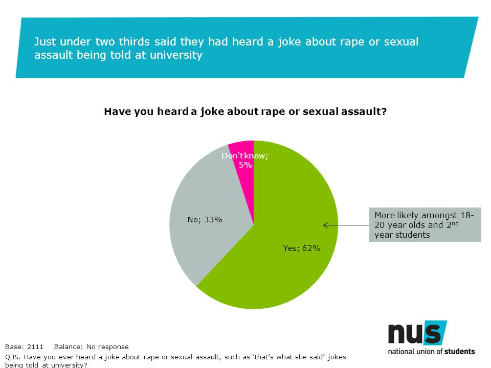 Just under two thirds said they had heard a joke about rape or sexual assault being told at university Q35.