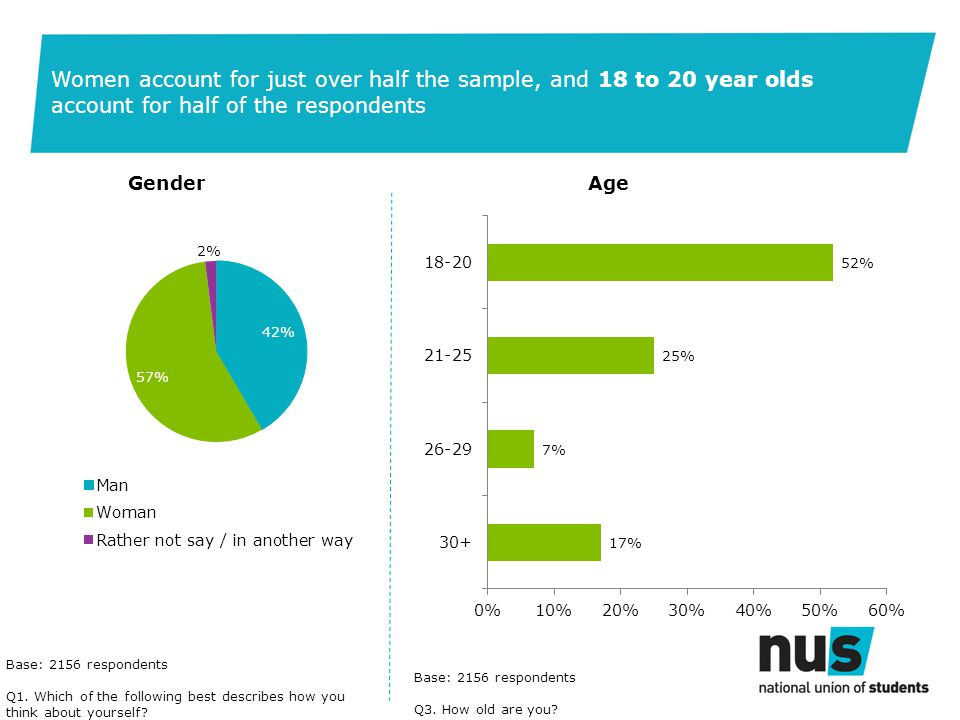 Women account for just over half the sample, and 18 to 20 year olds account for half of the respondents Age Base: 2156 respondents Q1.