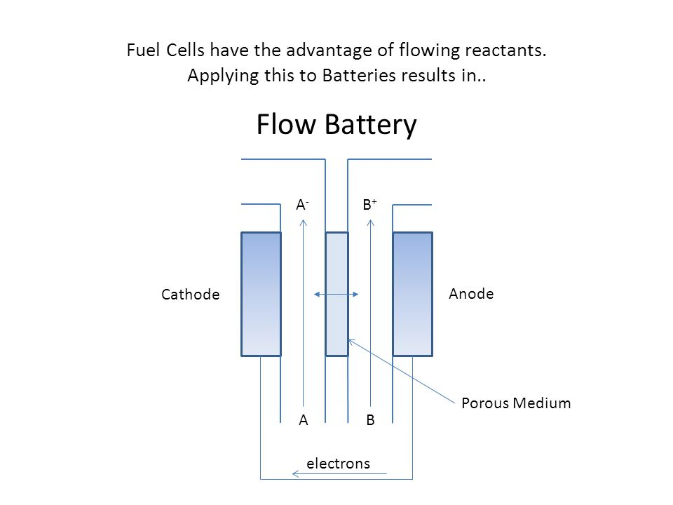 Fuel Cells have the advantage of flowing reactants. Applying this to Batteries results in.. Flow Battery Cathode Anode A A-A- B+B+ B electrons Porous