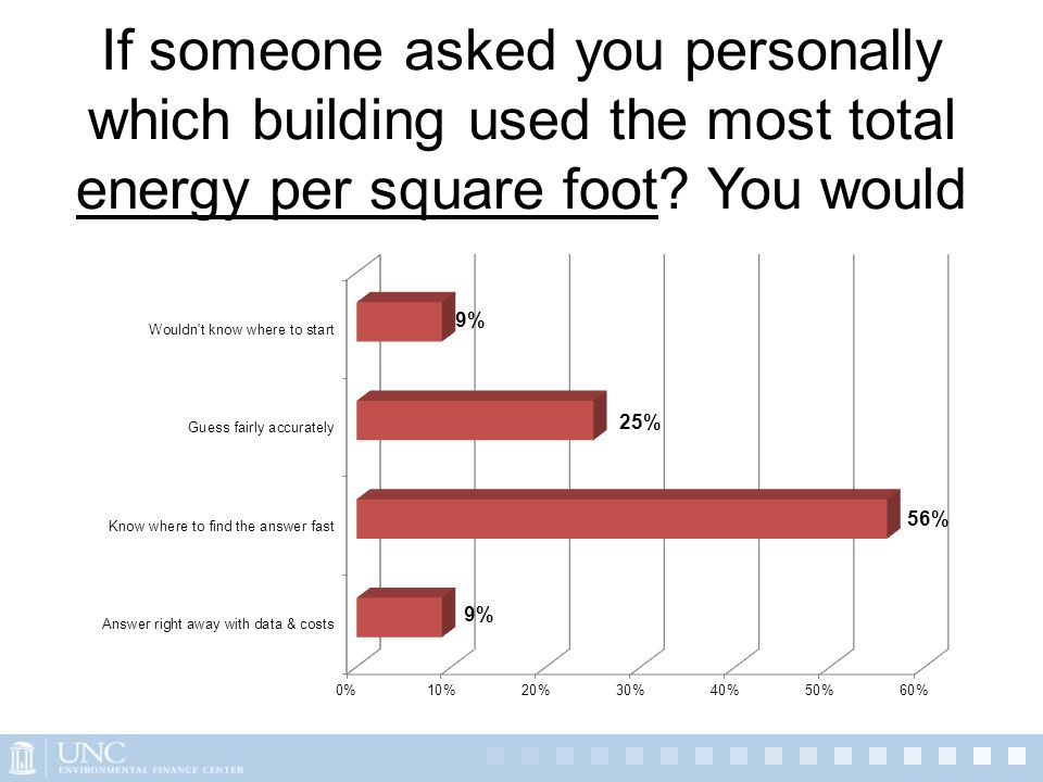 If someone asked you personally which building used the most total energy per square foot? You would