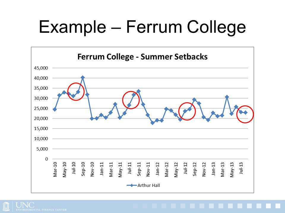 Example – Ferrum College