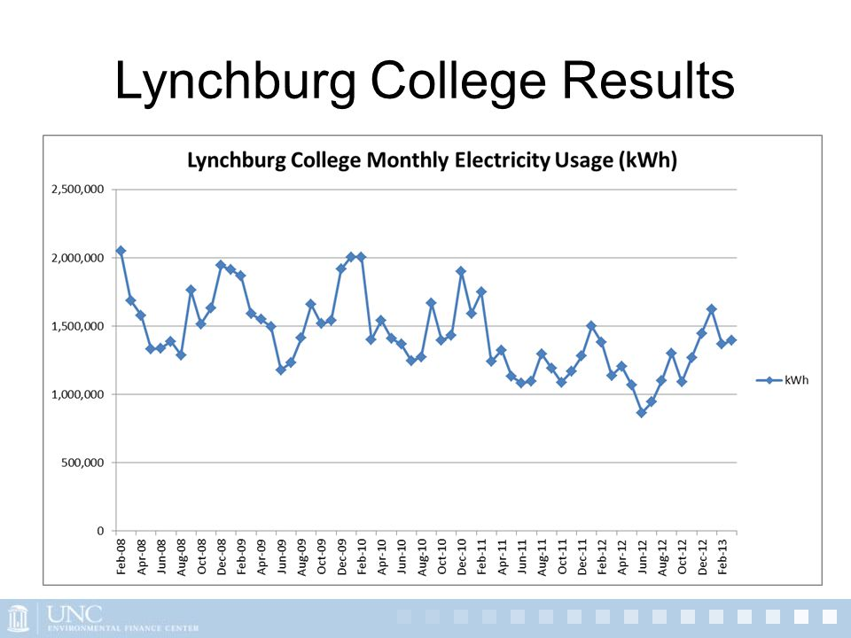 Lynchburg College Results