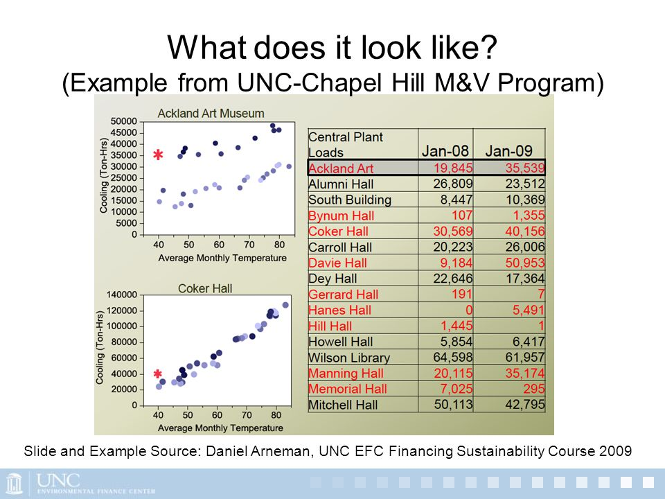 Slide Source: Daniel Arneman, UNC EFC Financing Sustainability Course 2009 What does it look like.