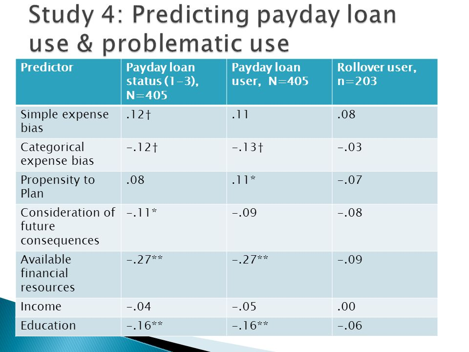 PredictorPayday loan status (1-3), N=405 Payday loan user, N=405 Rollover user, n=203 Simple expense bias.12†.11.08 Categorical expense bias -.12†-.13†-.03 Propensity to Plan.08.11*-.07 Consideration of future consequences -.11*-.09-.08 Available financial resources -.27** -.09 Income-.04-.05.00 Education-.16** -.06
