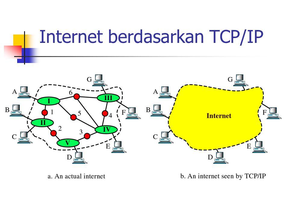 Internet berdasarkan TCP/IP