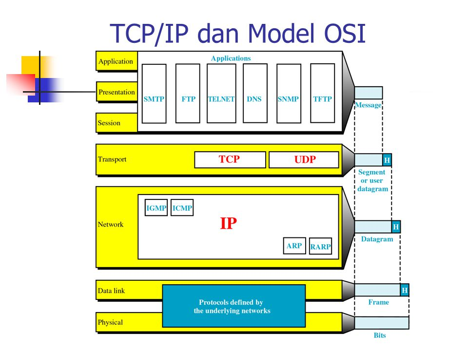 TCP/IP dan Model OSI