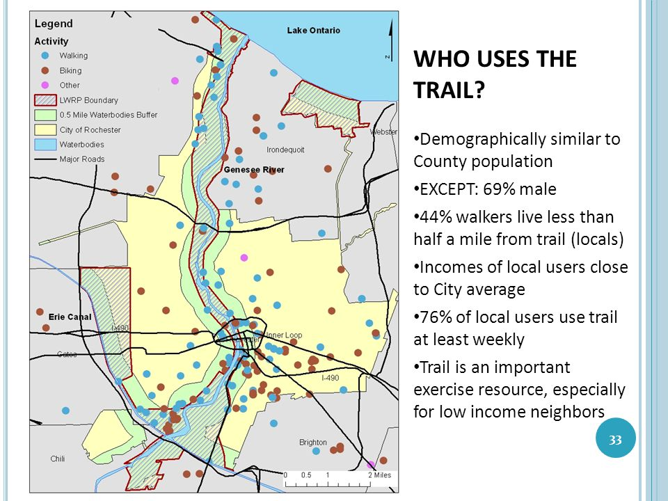 33 WHO USES THE TRAIL? Demographically similar to County population EXCEPT: 69% male 44% walkers live less than half a mile from trail (locals) Income