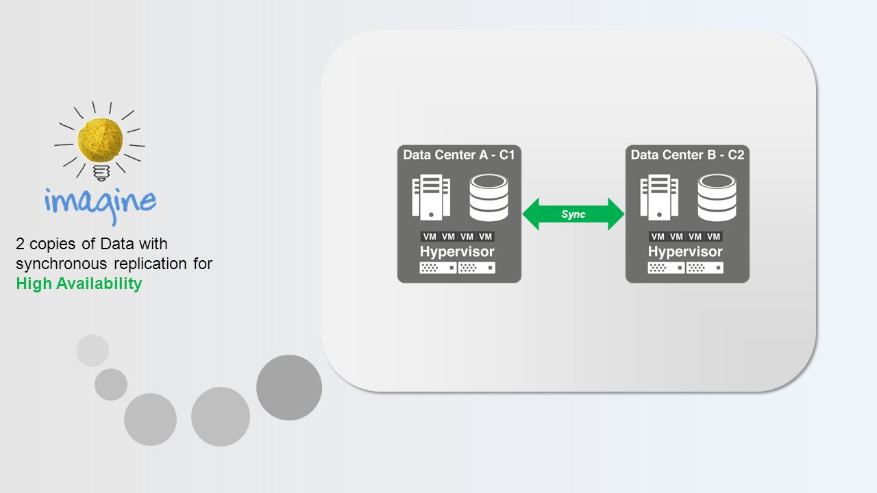 Sync 2 copies of Data with synchronous replication for High Availability