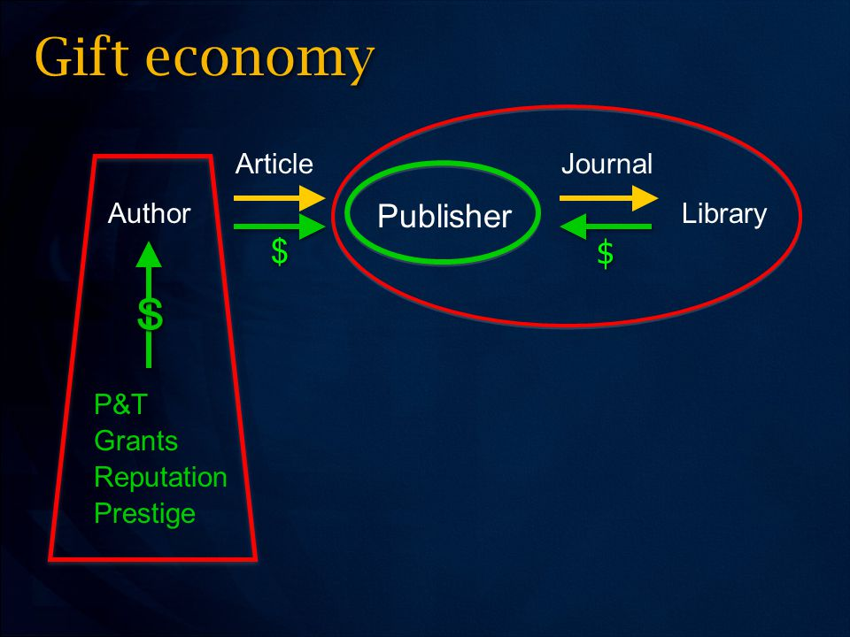 AuthorLibrary JournalArticle Publisher $ $ $ $ Gift economy P&T Grants Reputation Prestige