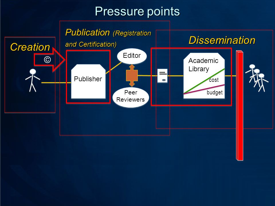 cost Academic Library budget Publisher Editor Peer ReviewersCreation © Dissemination Publication (Registration and Certification) Pressure points