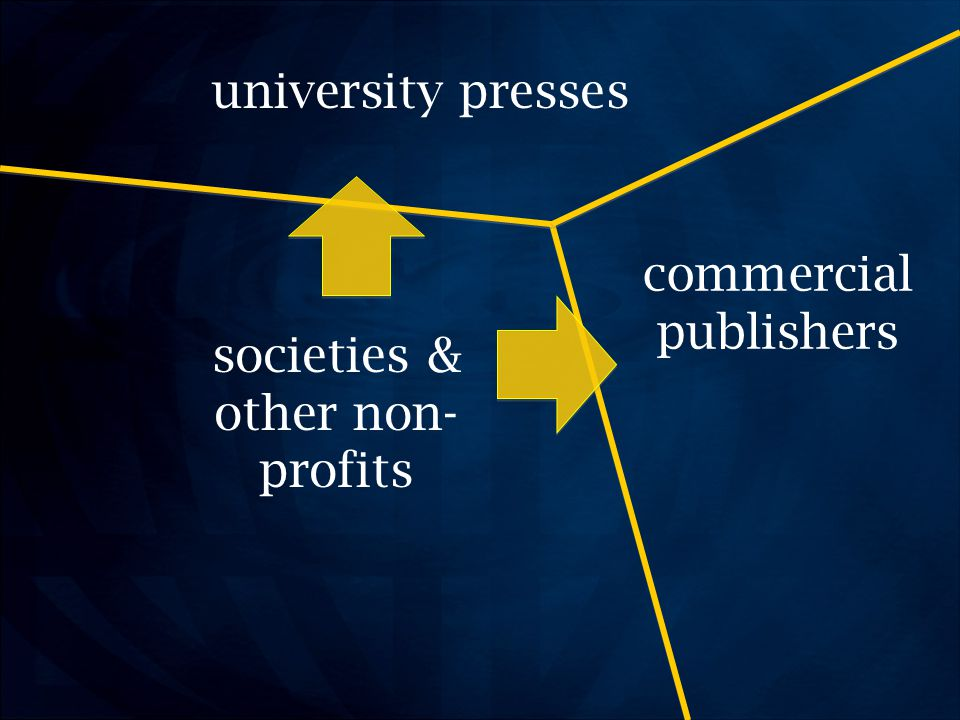 societies & other non- profits university presses commercial publishers