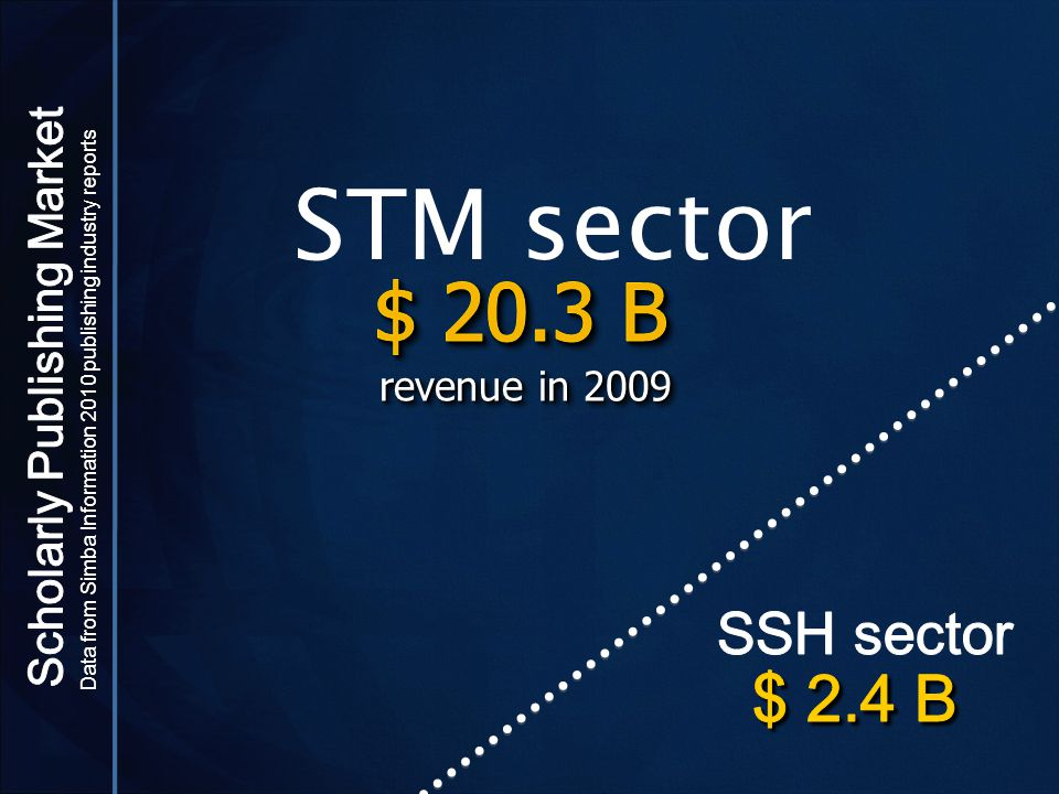 revenue in 2009 STM sector Data from Simba Information 2010 publishing industry reports