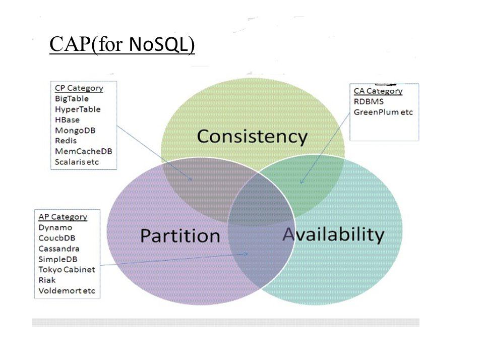 CAP(for NoSQL )