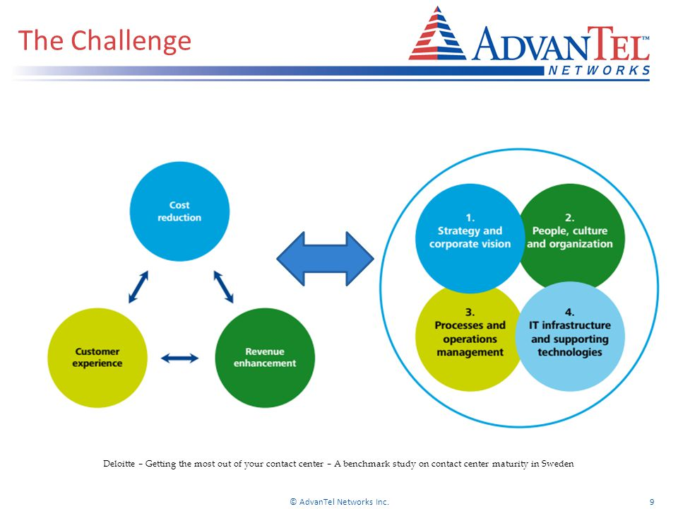 The Challenge © AdvanTel Networks Inc.9 Deloitte – Getting the most out of your contact center – A benchmark study on contact center maturity in Sweden