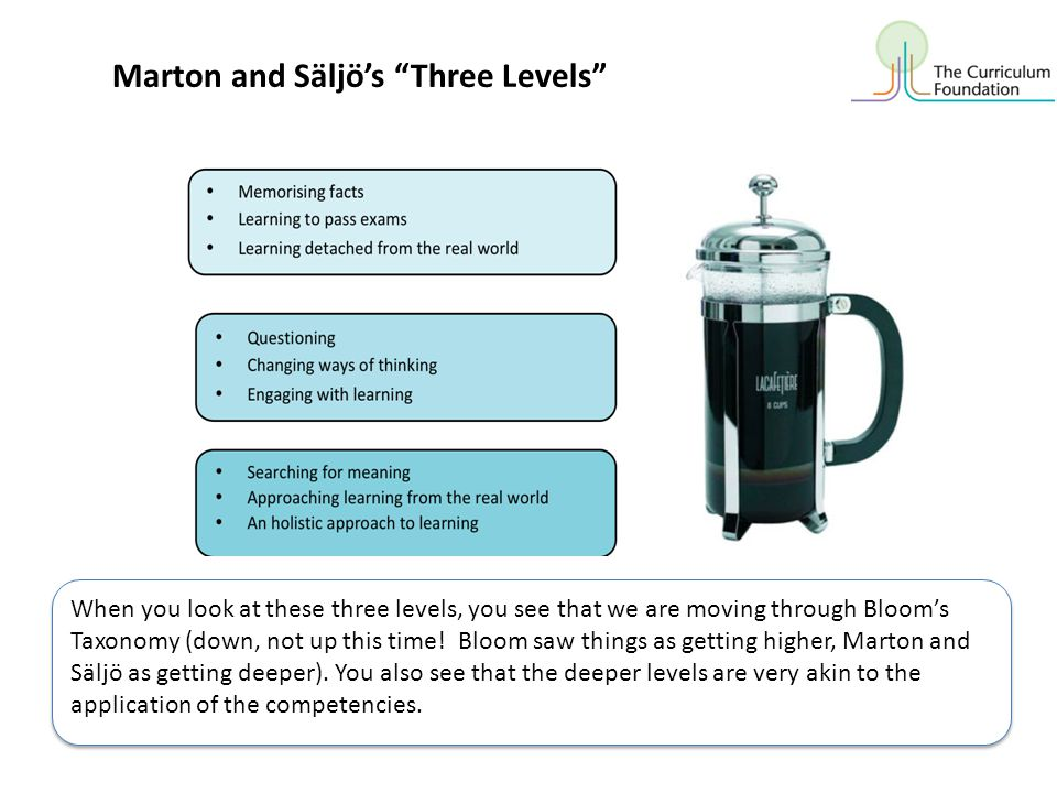 Marton and Säljö's Three Levels When you look at these three levels, you see that we are moving through Bloom's Taxonomy (down, not up this time.