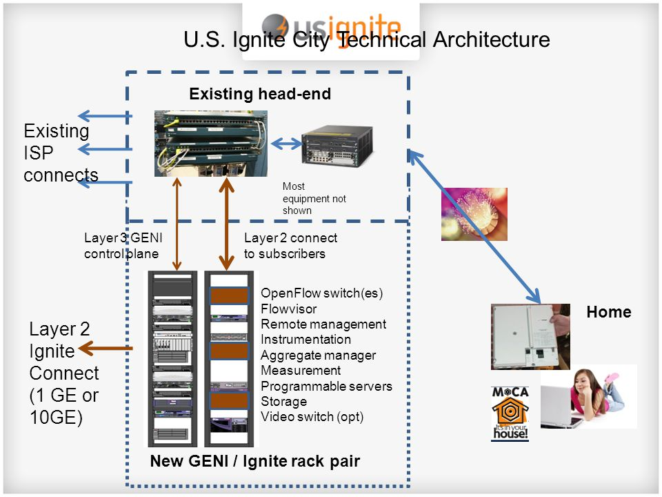 Existing ISP connects Layer 2 Ignite Connect (1 GE or 10GE) Layer 3 GENI control plane Layer 2 connect to subscribers Existing head-end New GENI / Ign
