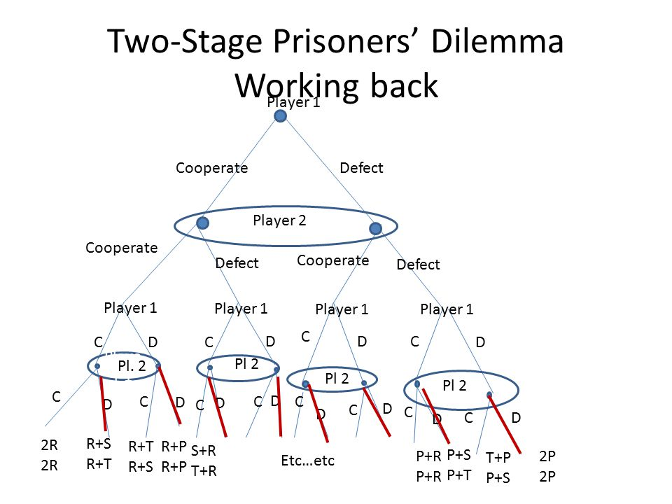 Two-Stage Prisoners' Dilemma Working back further Player 1 CooperateDefect Player 2 Cooperate Defect Player 1 C C C C C C D DD D C C CD Pl.