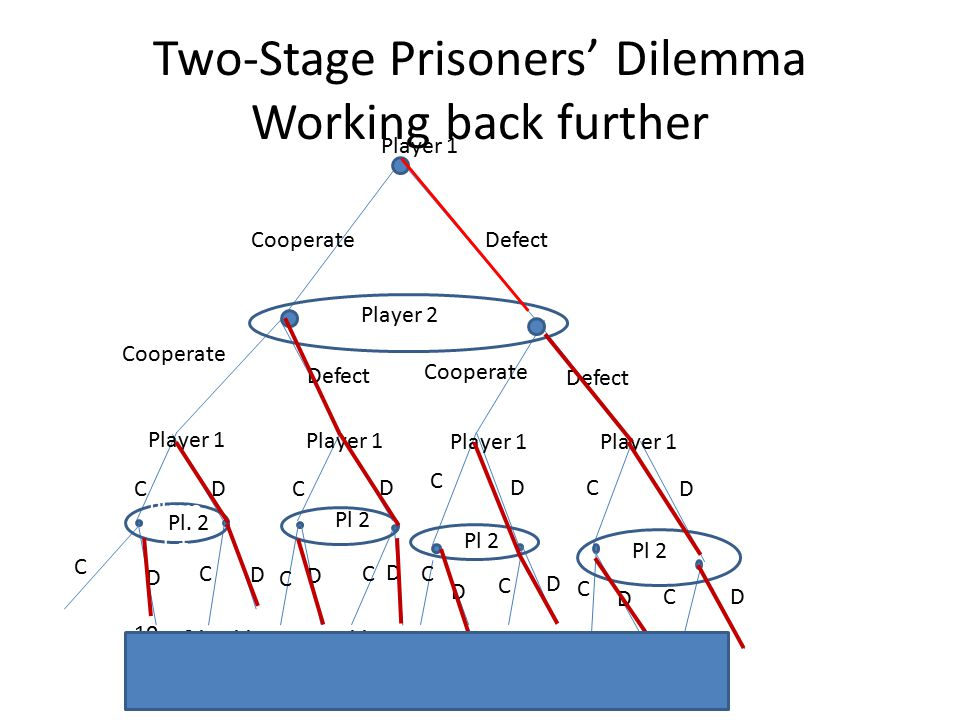 Two-Stage Prisoners' Dilemma Working back further Player 1 CooperateDefect Player 2 Cooperate Defect Player 1 C C C C C C D DD D C C CD Pl. 2 Pl 2 D D