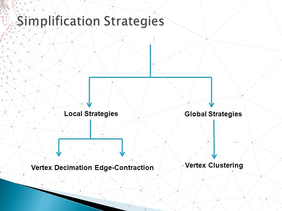 Global Strategies Local Strategies Vertex DecimationEdge-Contraction Vertex Clustering