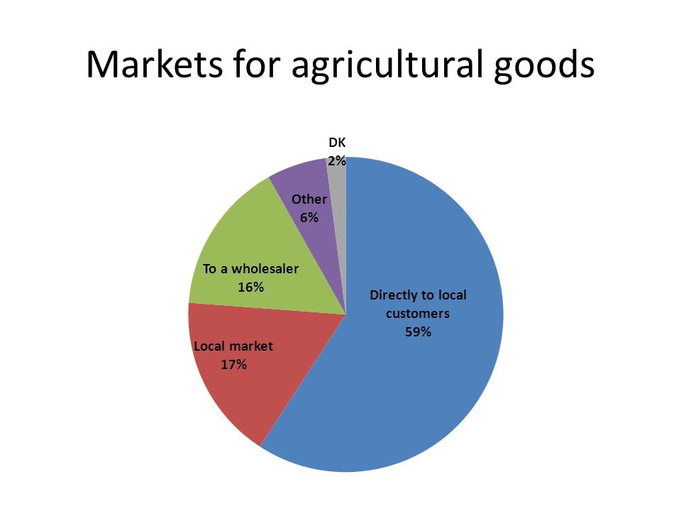 Markets for agricultural goods