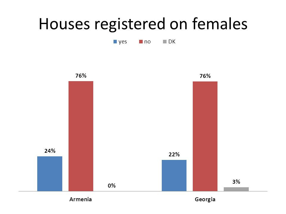 Houses registered on females
