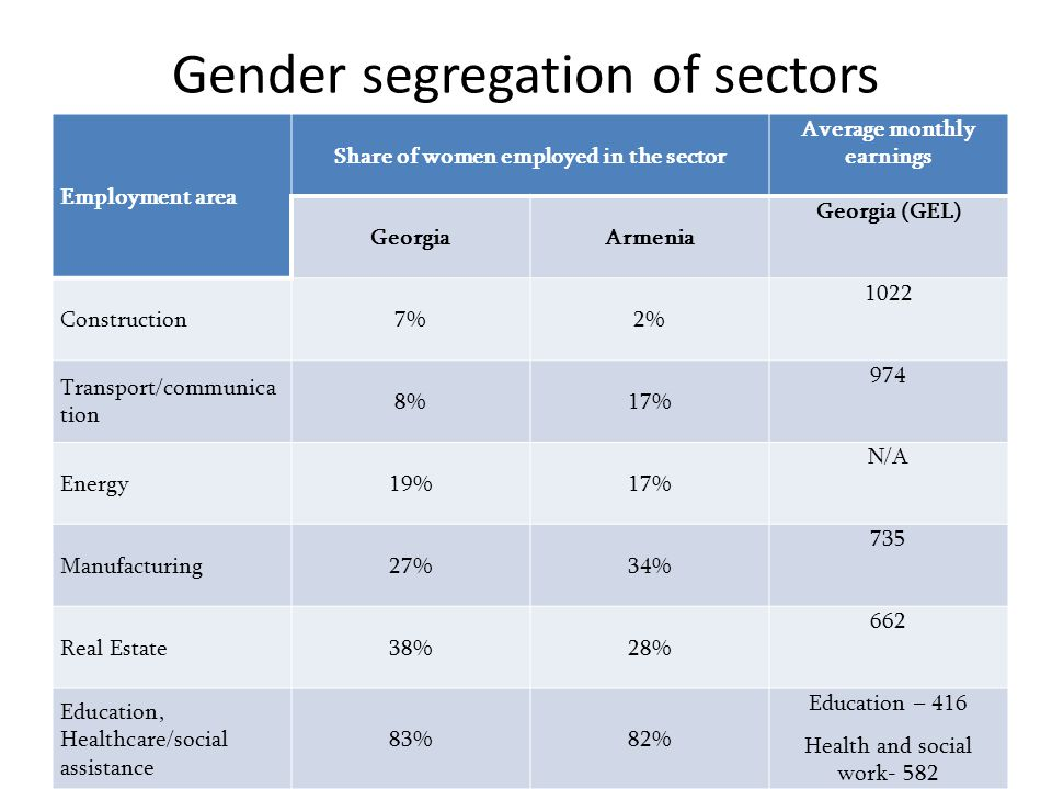 Gender segregation of sectors Employment area Share of women employed in the sector Average monthly earnings GeorgiaArmenia Georgia (GEL) Construction7%2% 1022 Transport/communica tion 8%17% 974 Energy19%17% N/A Manufacturing27%34% 735 Real Estate38%28% 662 Education, Healthcare/social assistance 83%82% Education – 416 Health and social work- 582