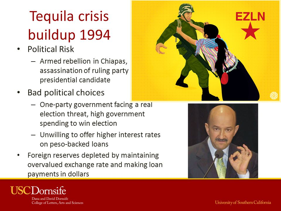Tequila crisis buildup 1994 Political Risk – Armed rebellion in Chiapas, assassination of ruling party presidential candidate Bad political choices – One-party government facing a real election threat, high government spending to win election – Unwilling to offer higher interest rates on peso-backed loans Foreign reserves depleted by maintaining overvalued exchange rate and making loan payments in dollars