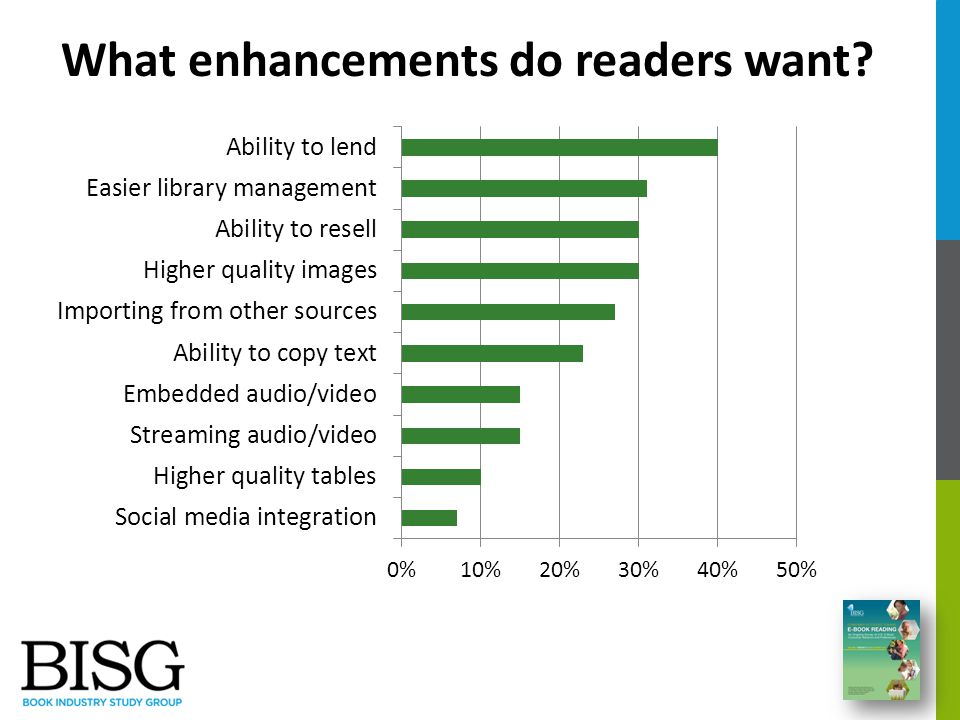 What enhancements do readers want
