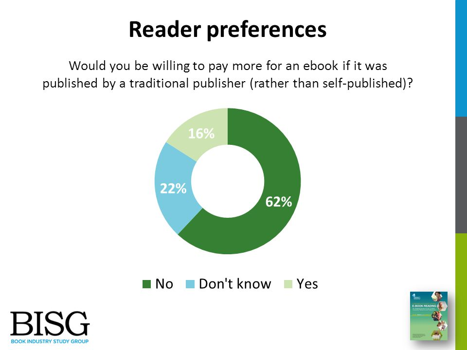 Would you be willing to pay more for an ebook if it was published by a traditional publisher (rather than self-published)? Reader preferences