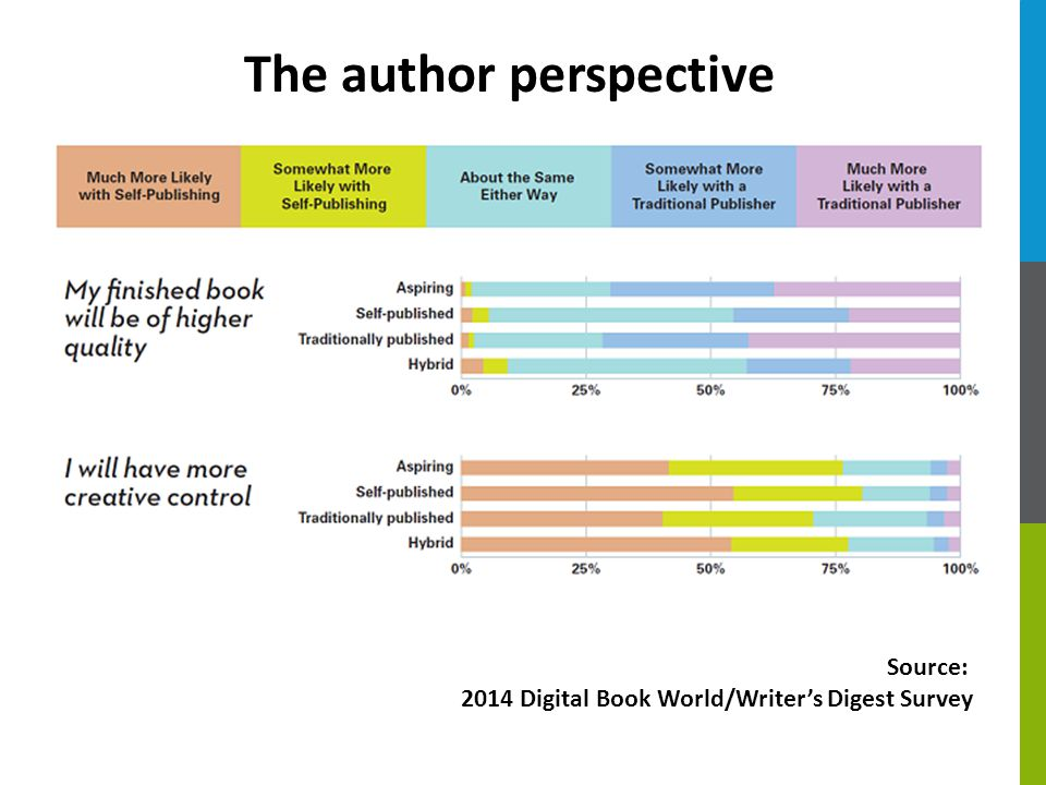 Source: 2014 Digital Book World/Writer's Digest Survey The author perspective