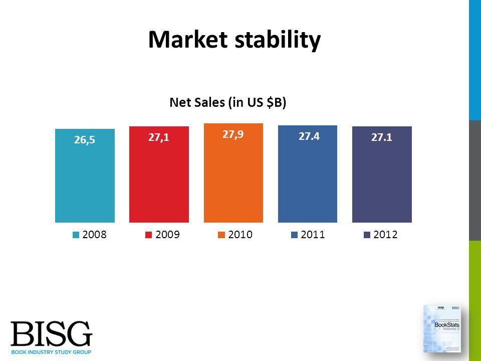 Market stability