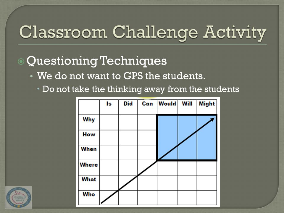  Questioning Techniques We do not want to GPS the students.