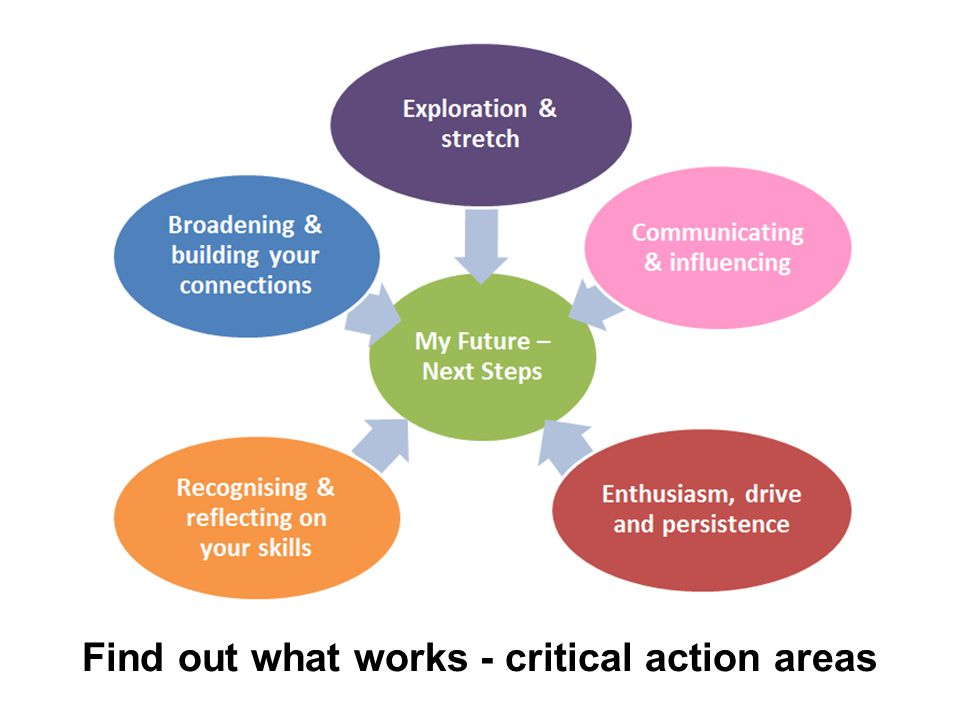 Find out what works - critical action areas