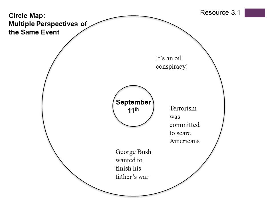 September 11 th Circle Map: Multiple Perspectives of the Same Event It's an oil conspiracy! Terrorism was committed to scare Americans George Bush wan