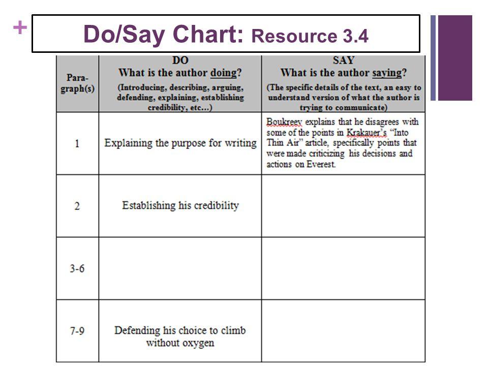 + Do/Say Chart: Resource 3.4