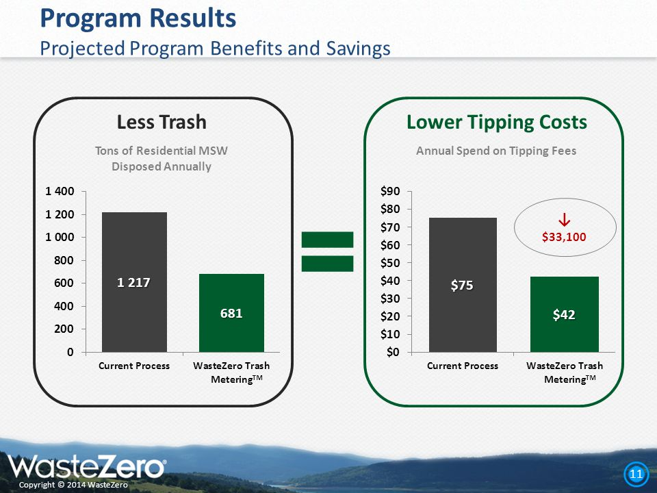 Copyright © 2014 WasteZero 11 Program Results Projected Program Benefits and Savings Less TrashLower Tipping Costs ↓ $33,100 ™ ™