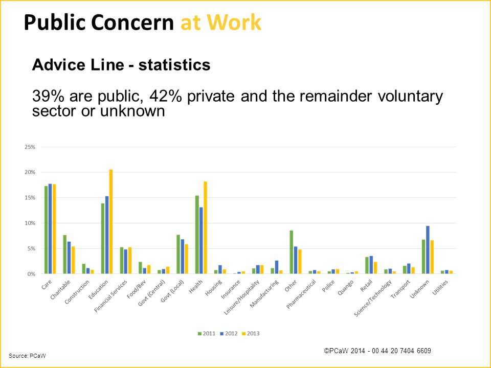©PCaW 2014 - 00 44 20 7404 6609 Advice Line - statistics 39% are public, 42% private and the remainder voluntary sector or unknown Source: PCaW Public Concern at Work