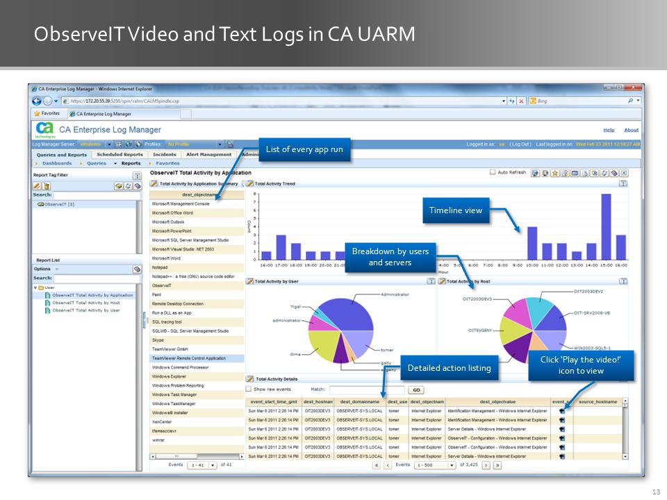 ObserveIT Video and Text Logs in CA UARM 13 List of every app run Timeline view Breakdown by users and servers Detailed action listing Click 'Play the video!' icon to view
