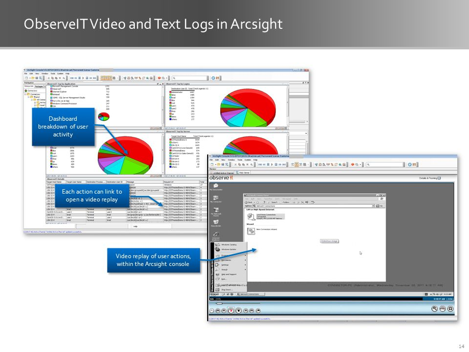 ObserveIT Video and Text Logs in Arcsight 14 Dashboard breakdown of user activity Each action can link to open a video replay Video replay of user actions, within the Arcsight console