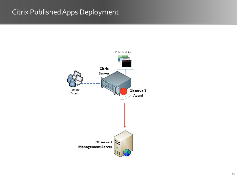 Citrix Published Apps Deployment Citrix Server ObserveIT Agent 25 Published Apps Remote Access ObserveIT Management Server